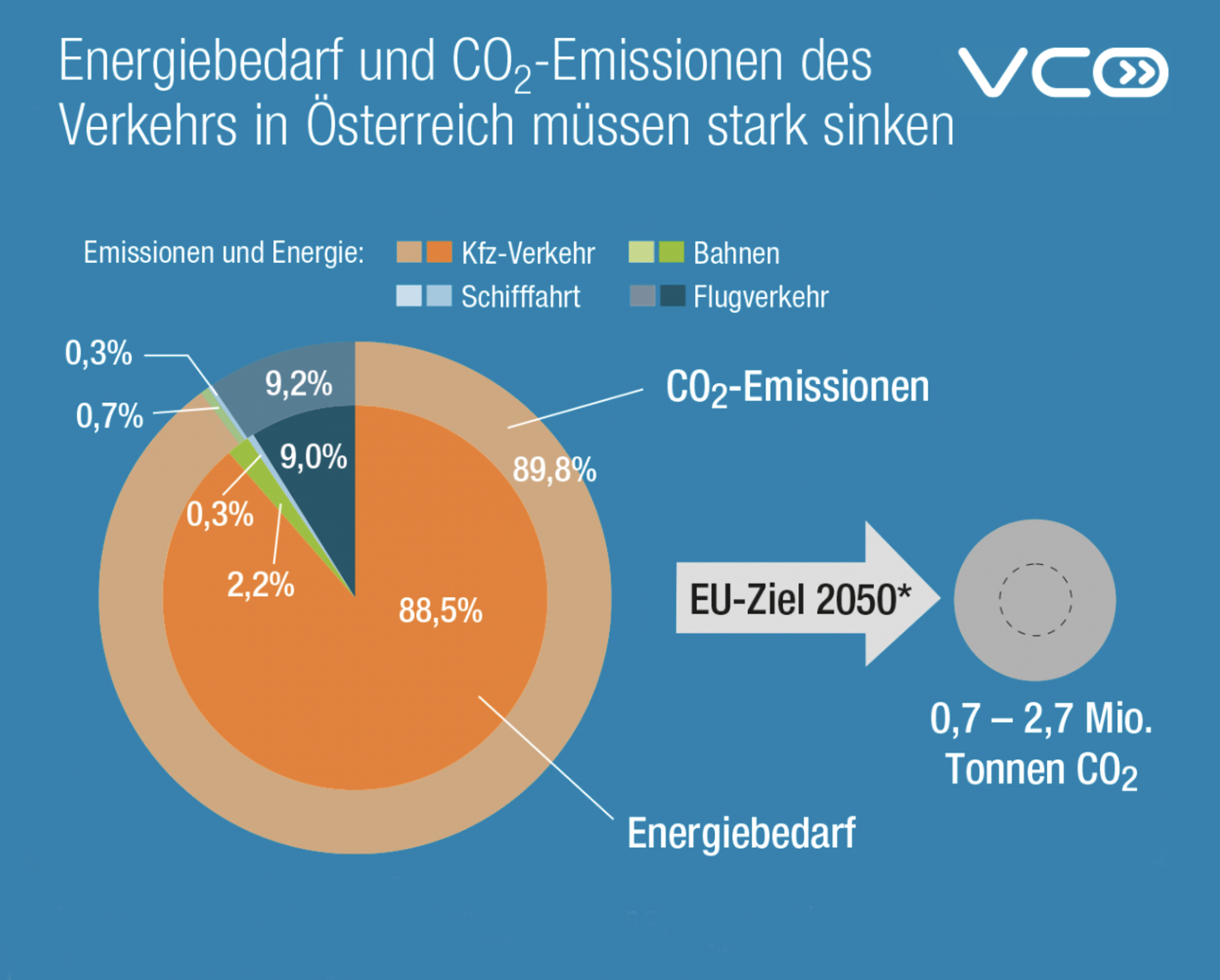 energy consumption CO2-emissions | graphics VCOE